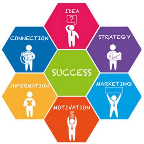 Effective business plan template